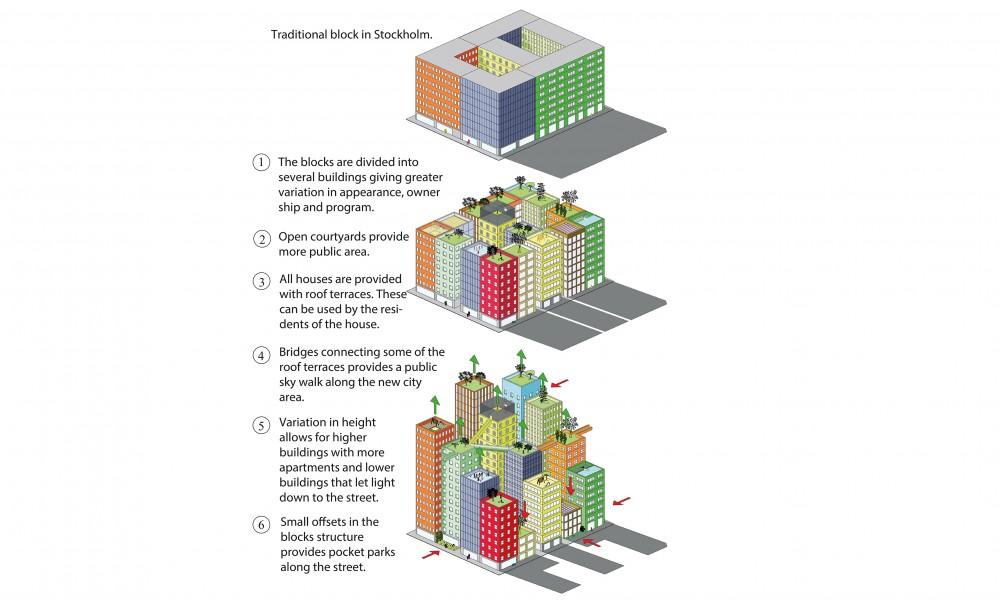 Diagram of block structure